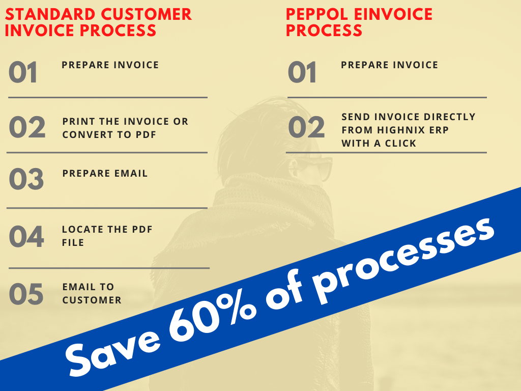 Save 60% of Process Flow Using Peppol